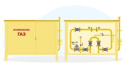 Пункт учета расхода газа (ШУУРГ, ПУРГ, БУУРГ, УУРГ)